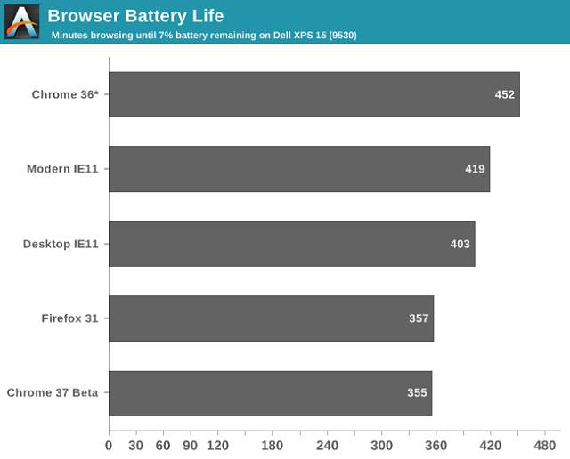 browser-batt-test-2014